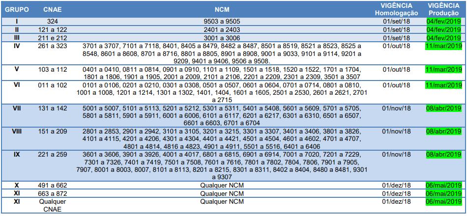 Comunicado: Validação do GTIN na NFe e NFCe